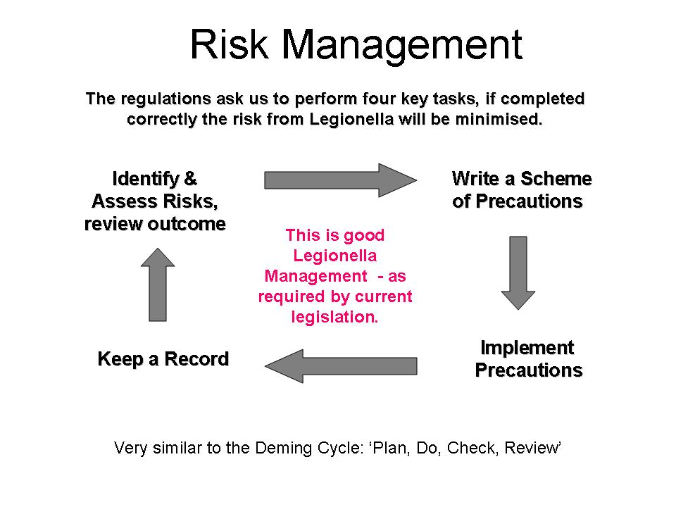 Legionella Risk Management