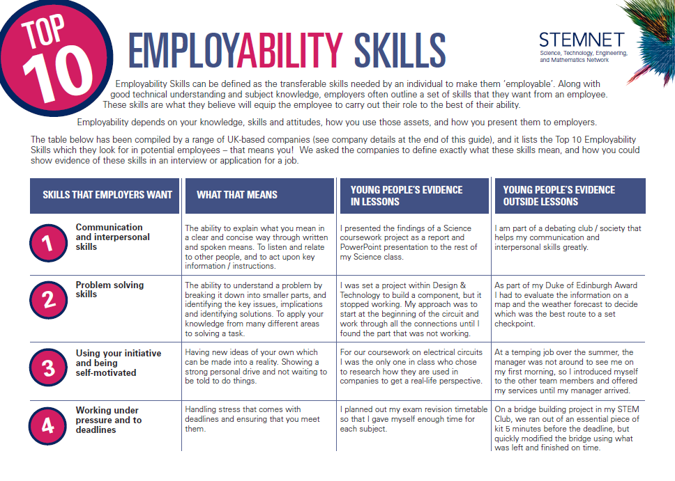employability skills Learn about the top employability skills sought in job applicants and examples to use in resumes, cover letters, and interviews.