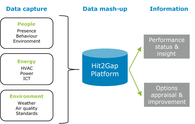 HIT2GAP Data mash-up diagram
