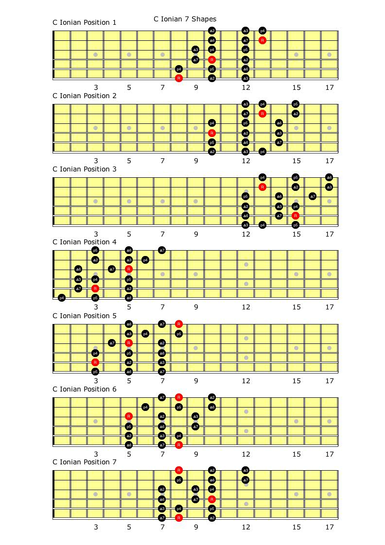guitar scales and modes pdf